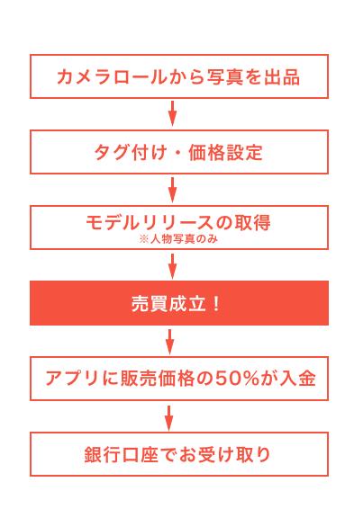 snapmart_nagare